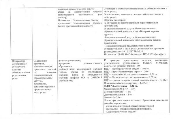 2Акт проверки Департаментом образования деяельности МАДОУ по предоставлению1 платных образовательных и иных услуг(1)